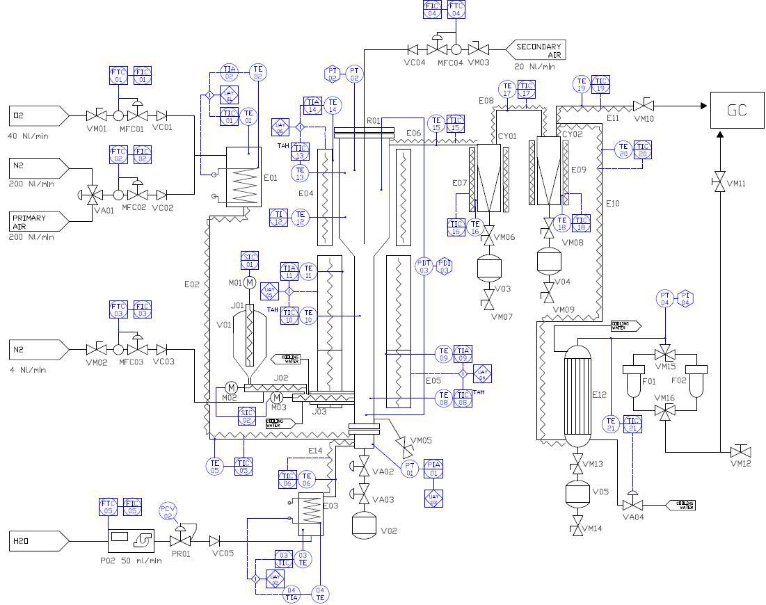 glasification pilot plant - gat scientific i p s circuit diagram i p diagram #1