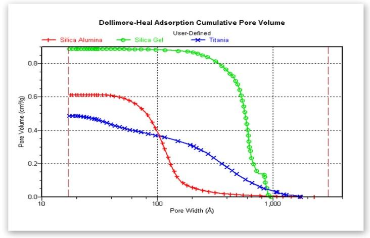 Pore Volume and Pore Size Distribution